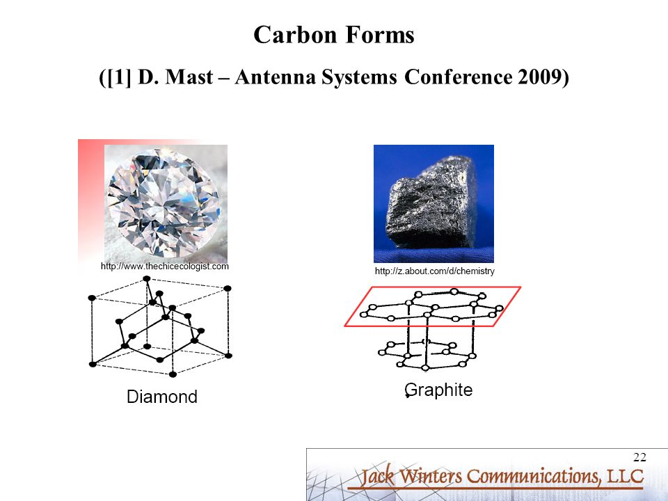 ([1] D. Mast – Antenna Systems Conference 2009)